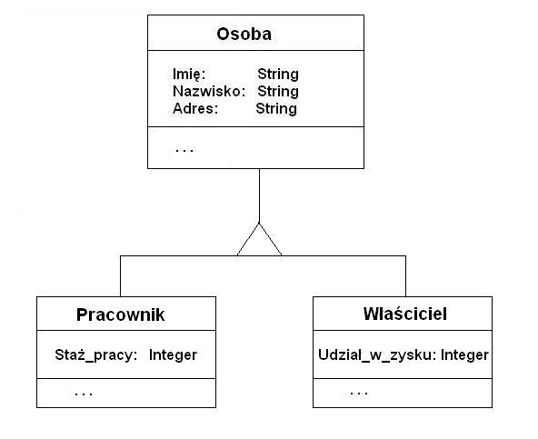 Obiektowe bazy danych przegld i analiza rozwiza eprace prace hierarchia klas i dziedziczenie ccuart Choice Image