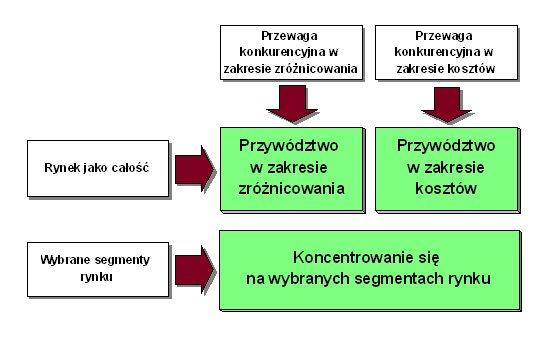 Opcje strategii marketingowej